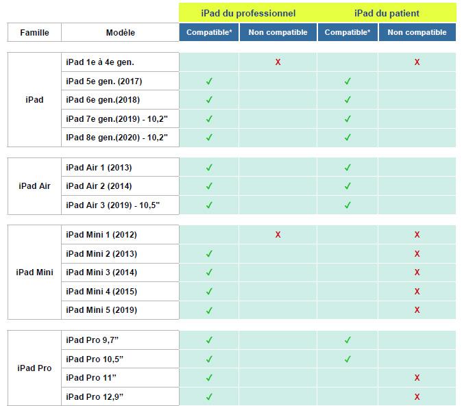ipad compatibles q-interactive