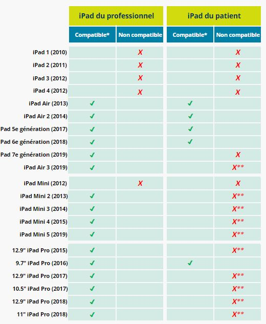 ipad compatibles q-interactive